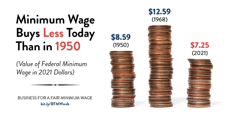 1950-2021 Minimum Wage