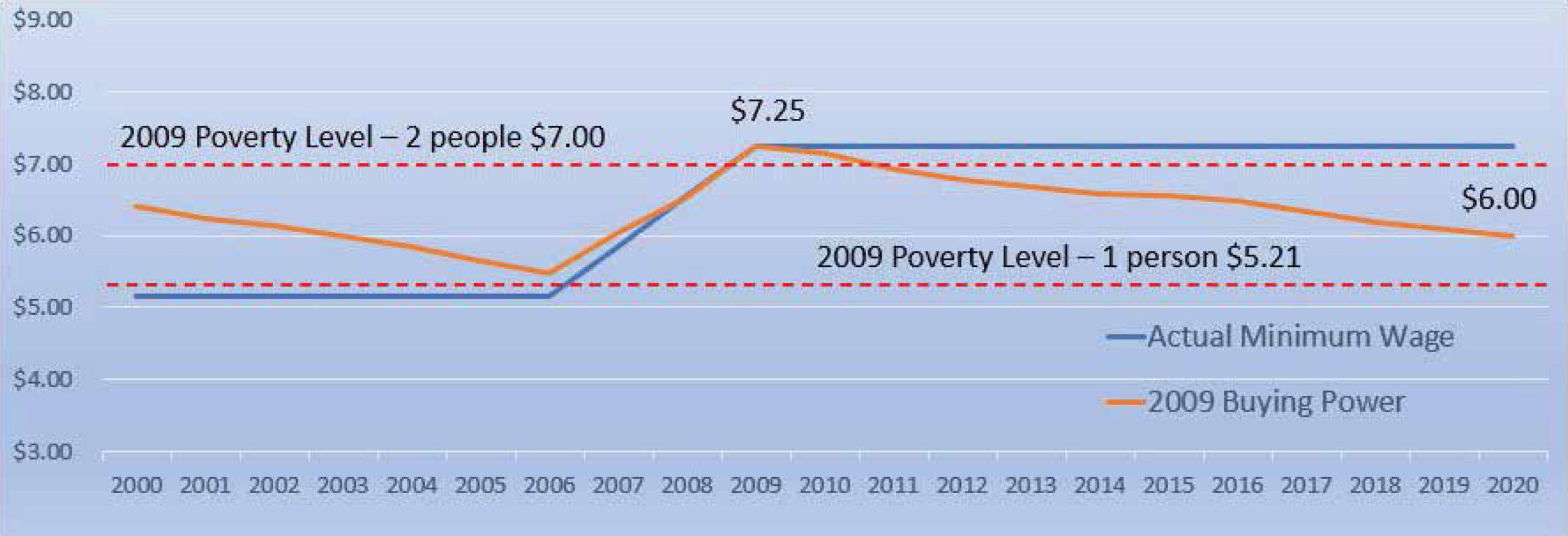 Buying power of the minimum wage