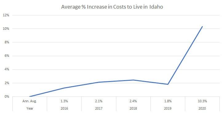 Idaho cost of living chart