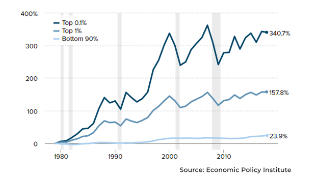 Top 1% vs bottom 90% income level change