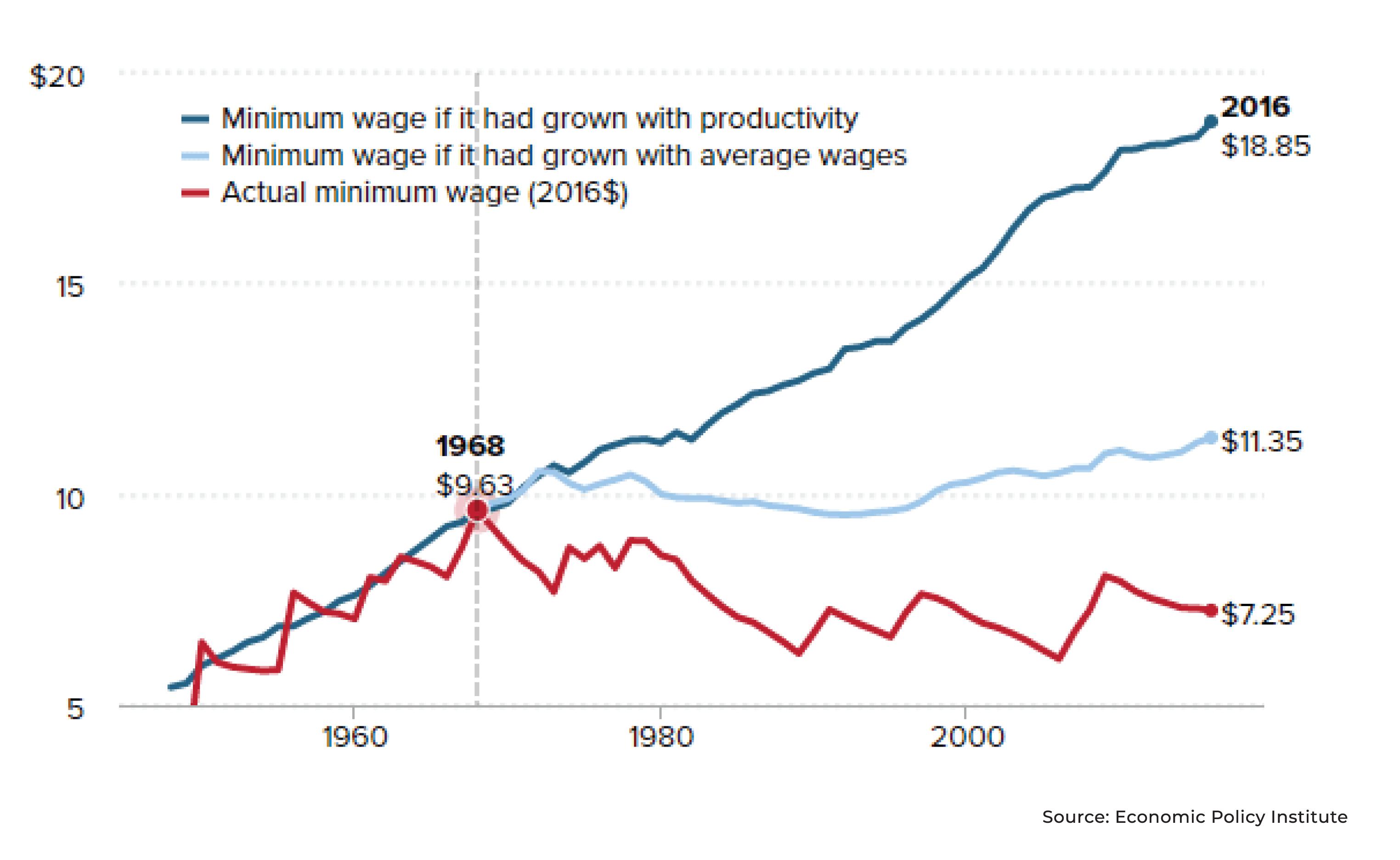 Minimum Wage compare Productivity
