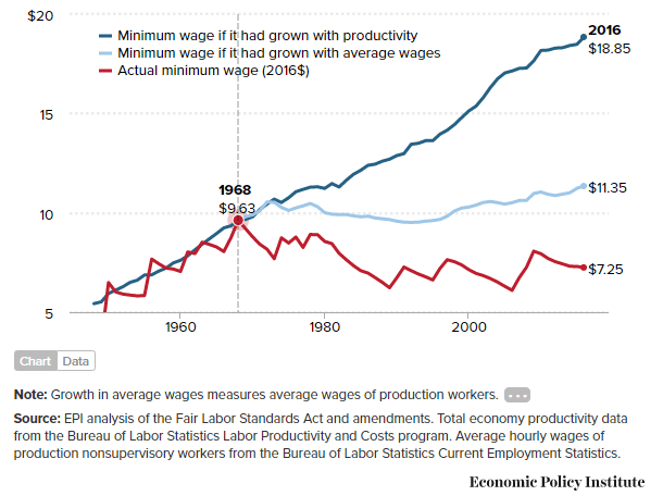 Minimum Wage compare Productivity