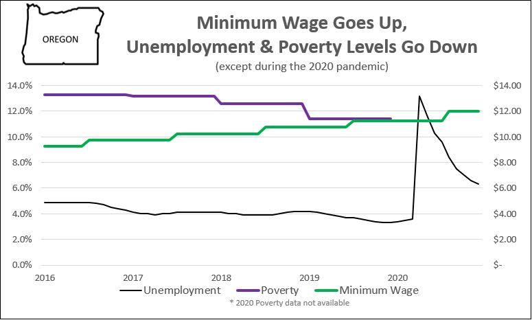 Minimum wage Oregon